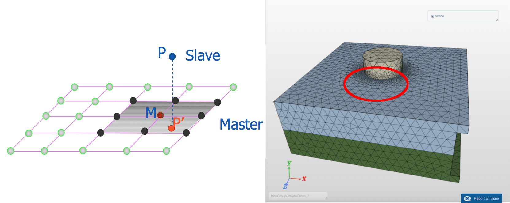 Slave node projected to master surface to determine gap function; Refinement of the mesh in the contact region