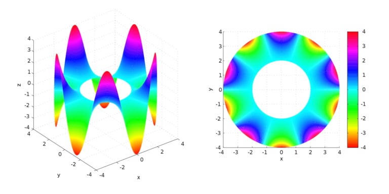 finite element method Laplace equation on an annulus
