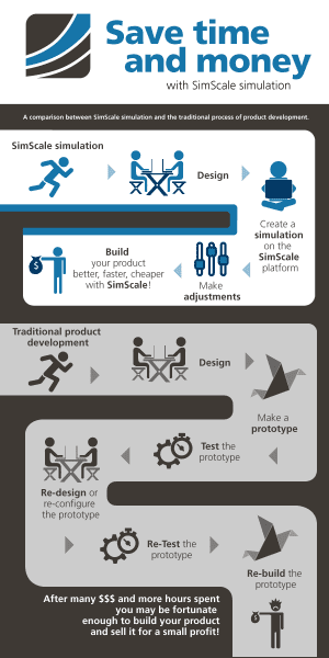 Cloud simulation advantages infographic - save time and money with virtual prototyping in the cloud