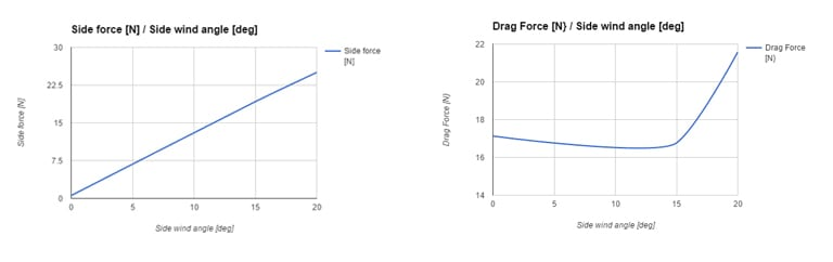 side force vs. drag force graph in bike aerodynamics and cyclism