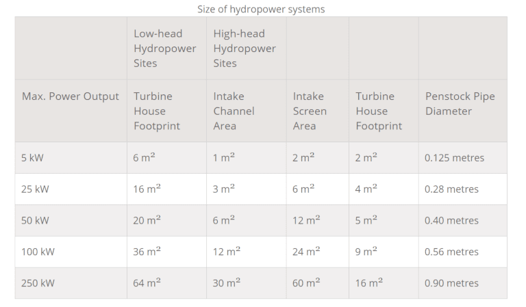Chart explaining the size of the different hydropower system parts including the water turbine