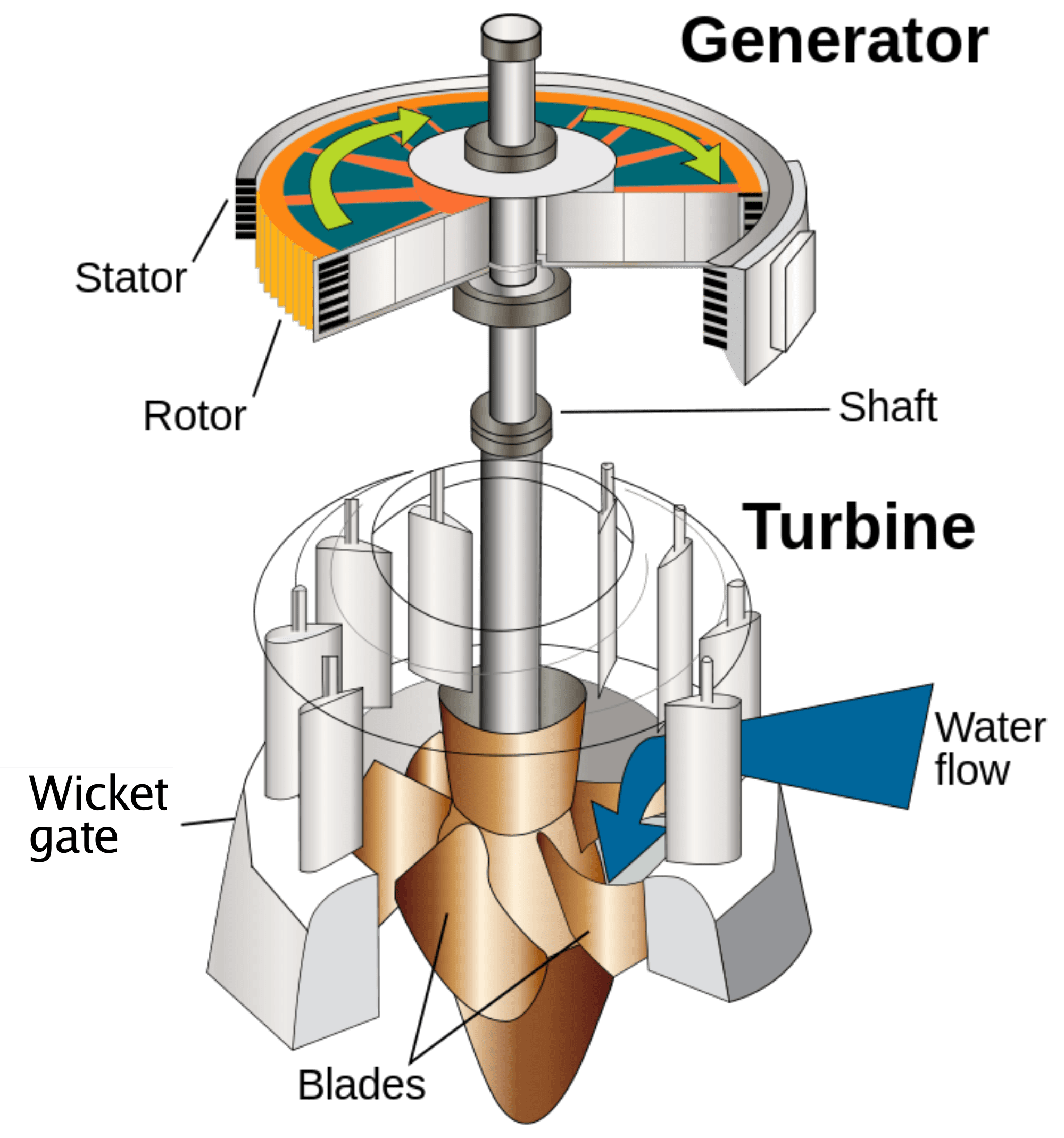 francis turbine diagram