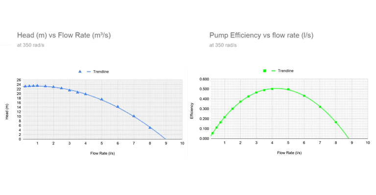 Pump curves show head and flow rate efficiency at 350 rad per second