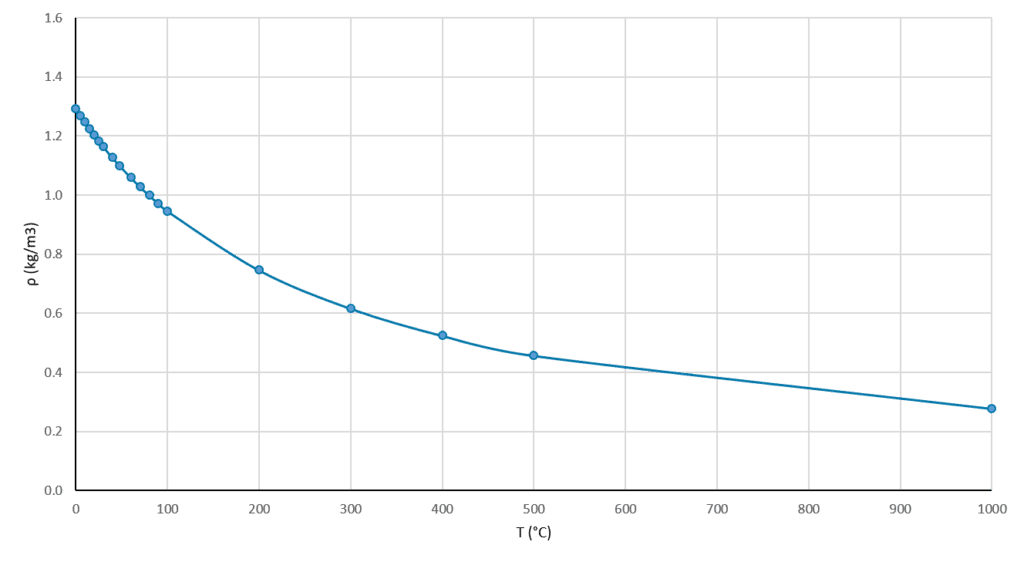 Variation of air density with temperature