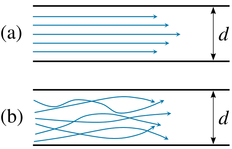 Laminar and Turbulent flow in a closed pipe