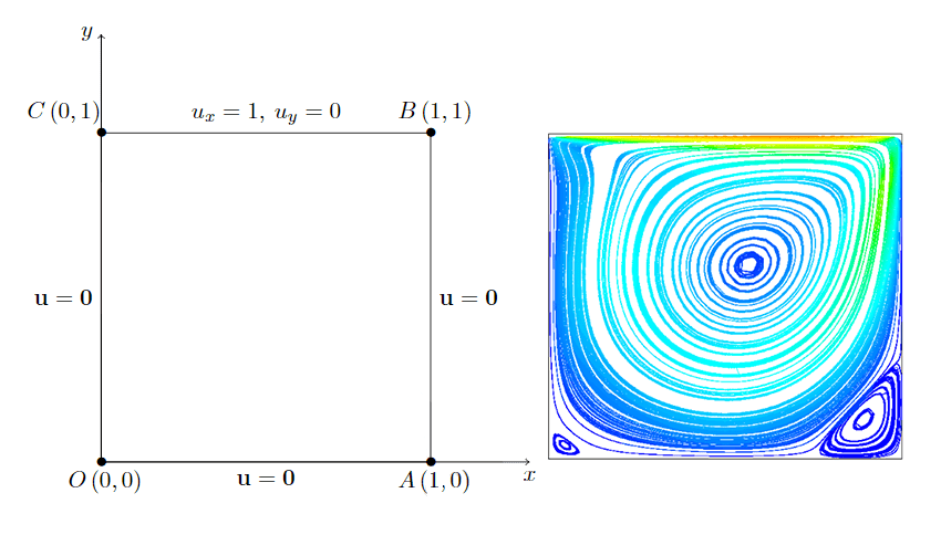 Lid-driven cavity with Geometry, boundary conditions and velocity streamlines for Reynolds number equal to 500