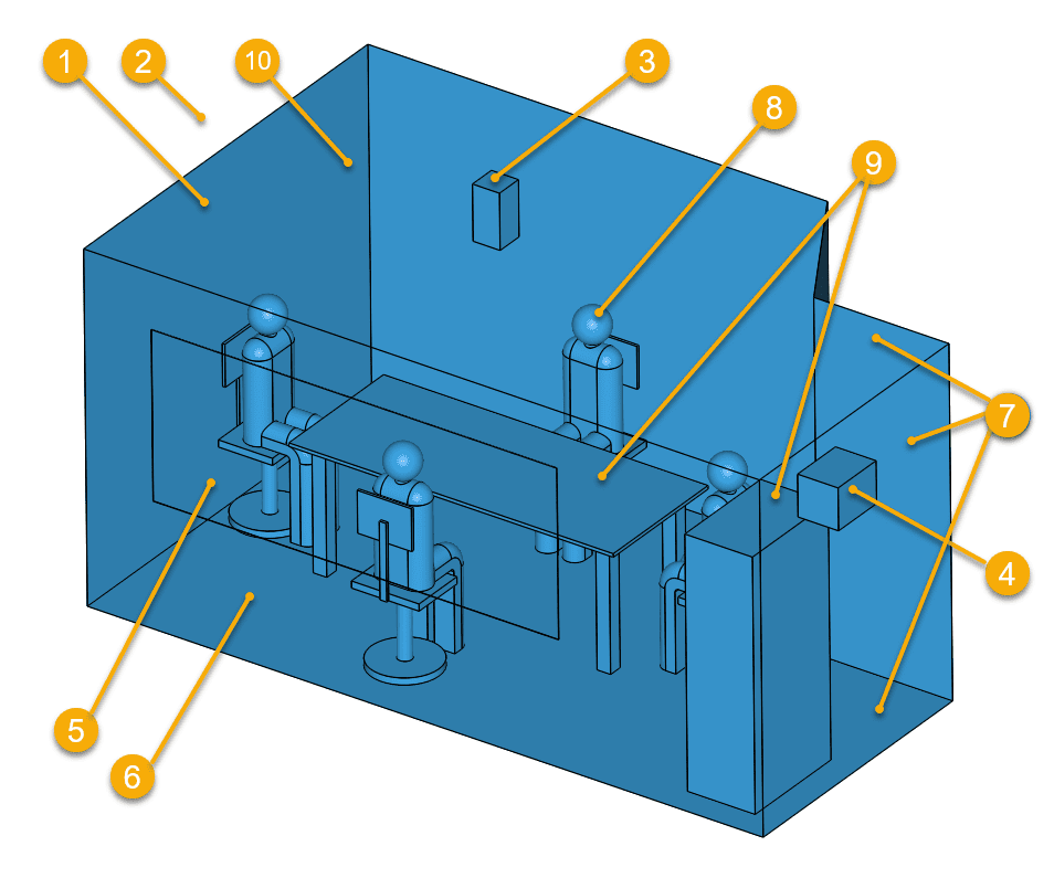model overview for thermal comfort assessment