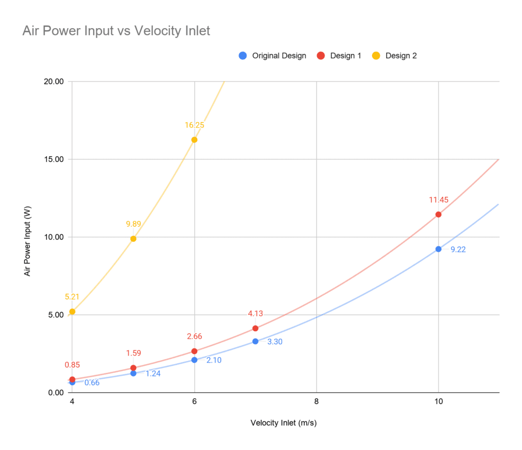 air power input vs velocity inlet simscale battery cooling