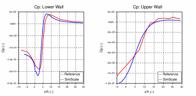 pressure coefficient comparison at lower and upper walls of the domain
