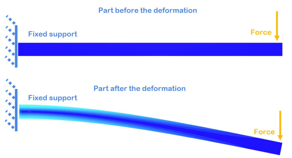 deformation visualized with simscale