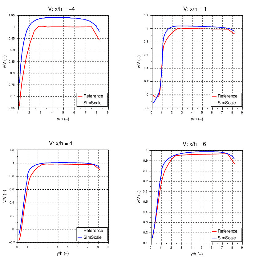 velocity profile comparison across the height of the domain at various interval lengths