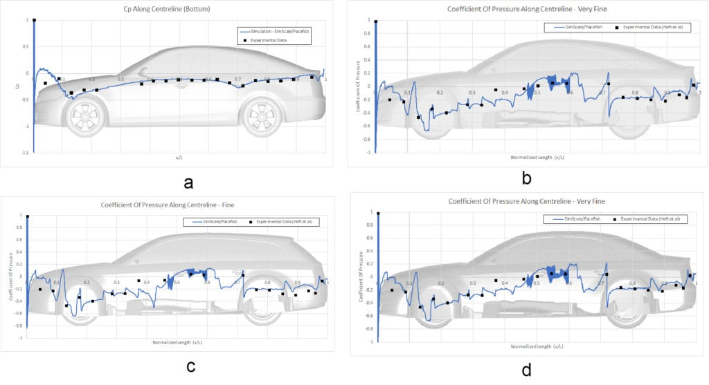 pressure coefficient at the bottom surface of each drivaer car model obtained from the simulation and experiment to use for comparison