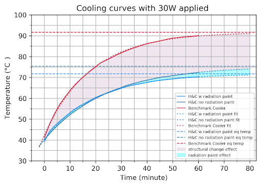 results from cpu cooling experiment
