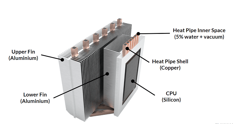 render of a cpu cooling system
