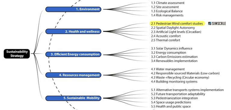 diagram of zaha hadid's sustainability strategy for new projects