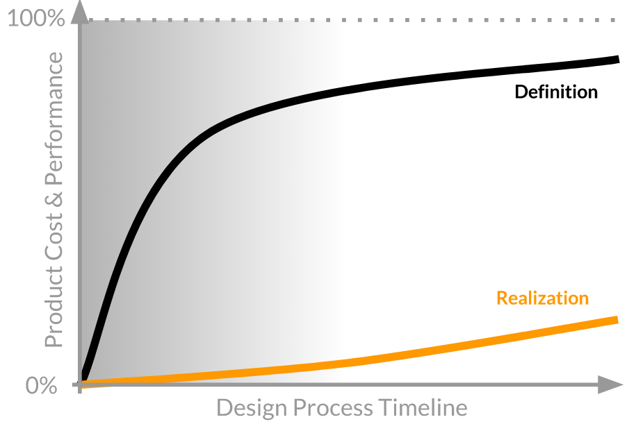 centrifugal pump design process - product cost performance and product design process timeline