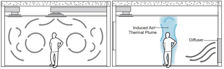 Mixed vs. displacement ventilation system