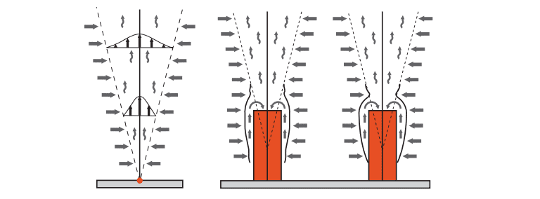 Thermal plume from a point heat source and of a heated cylinder