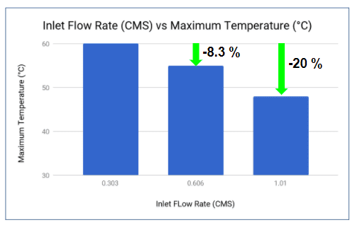 Fresh air inlet flow rates vs Maximum Temperature