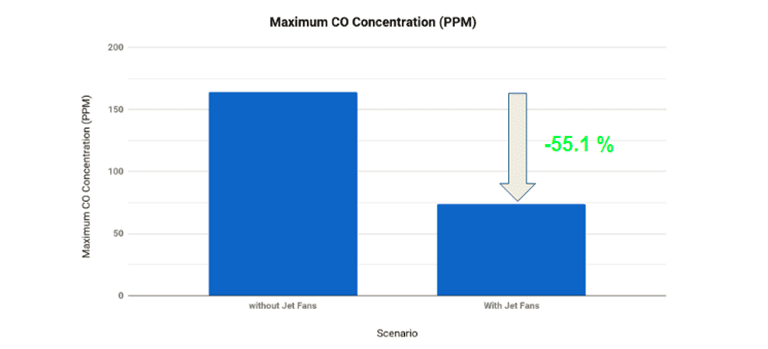 reduced maximum co concentration in a garage ventilation system with and without jet fan
