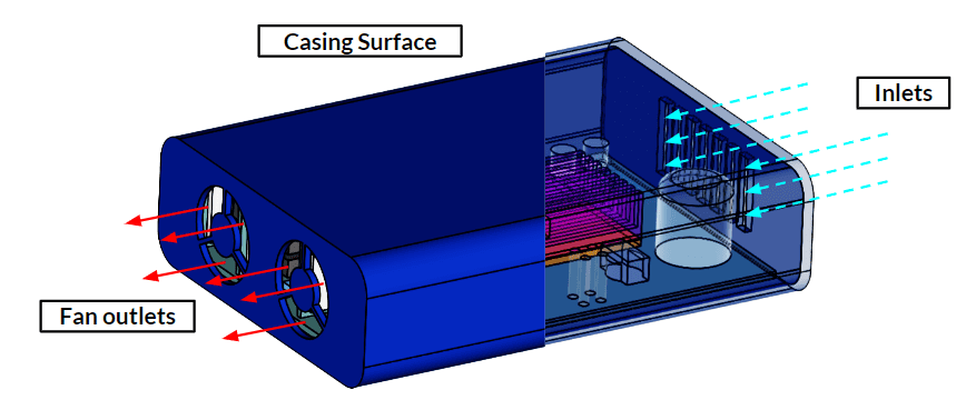 thermal management electronics box boundary conditions