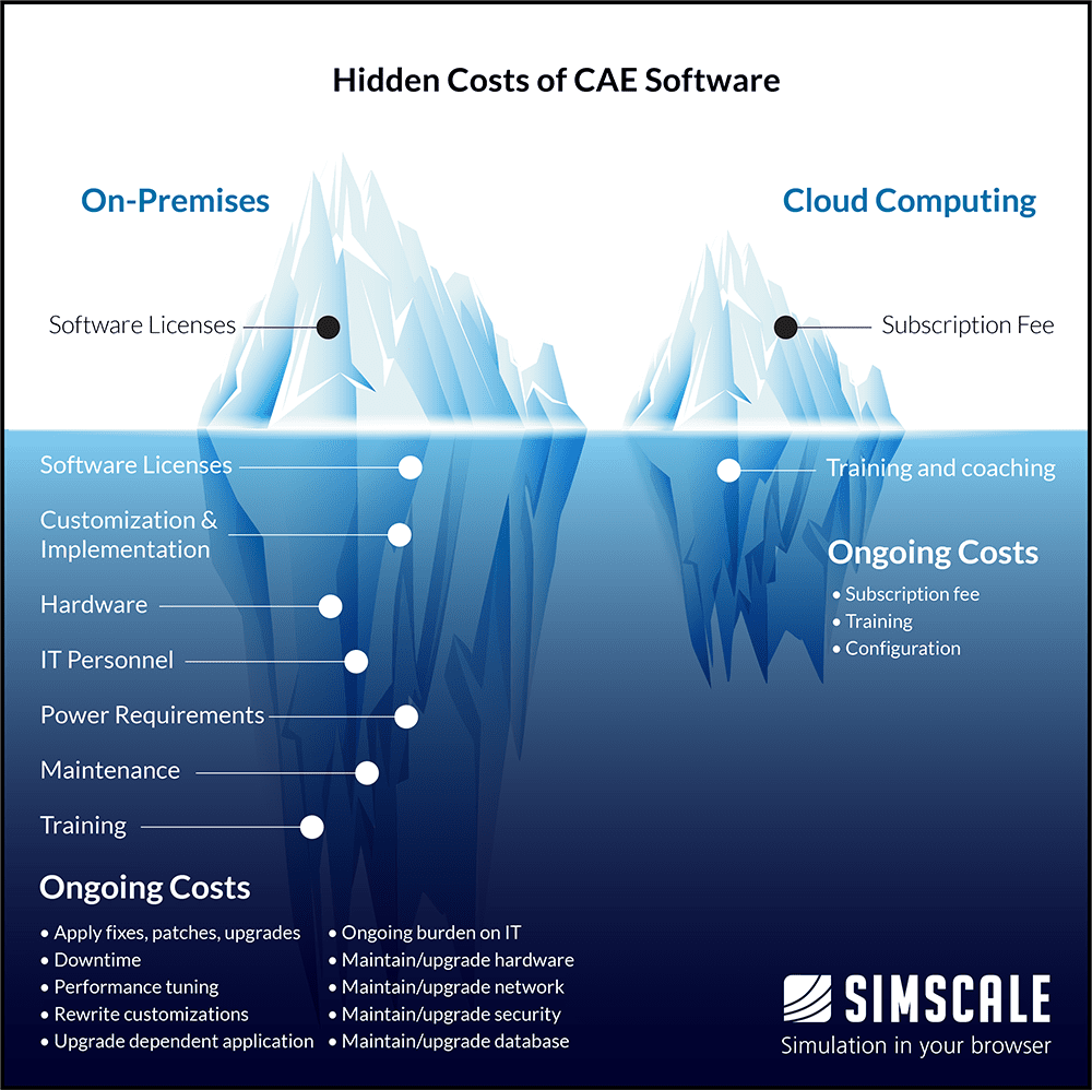 costs of CEA software comparison